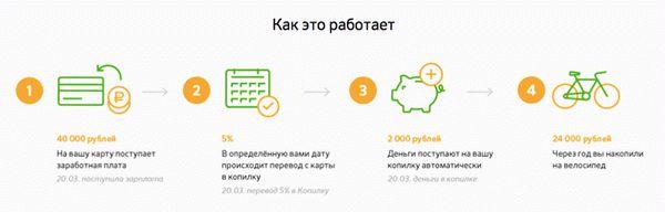 Как снять деньги с Копилки Сбербанка на карту: онлайн, через банкомат
